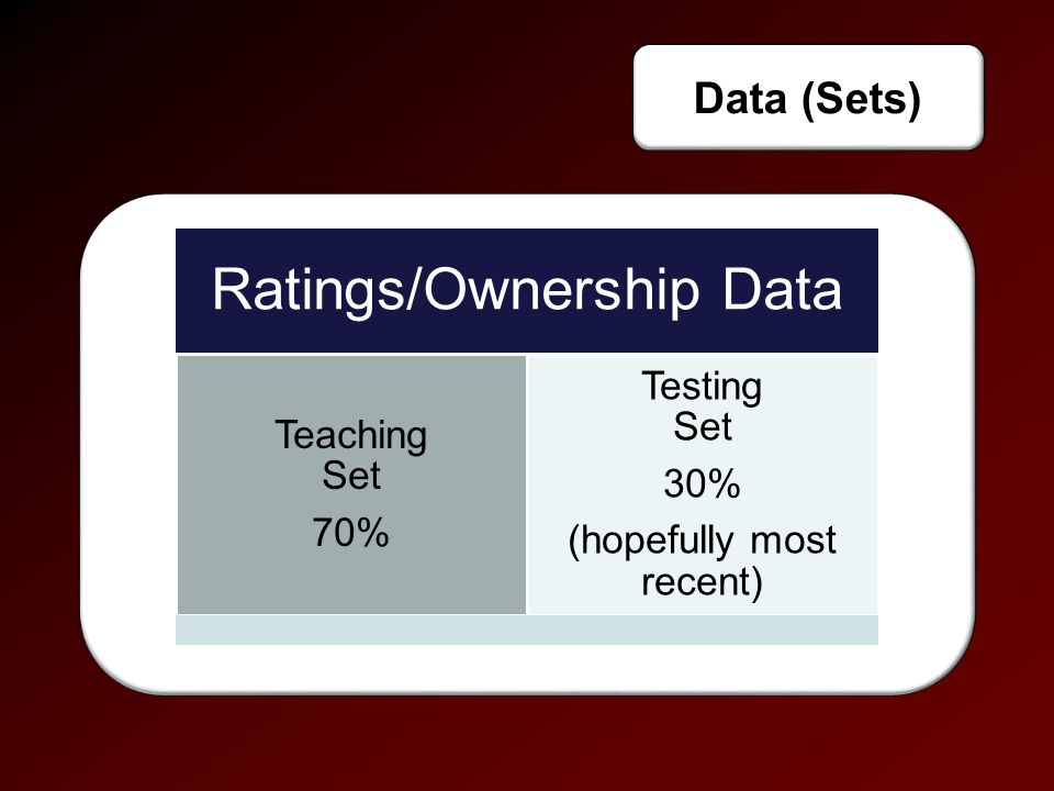 Data (Sets) Ratings/Ownership Data Teaching Set 70% Testing Set 30% (hopefully most recent)