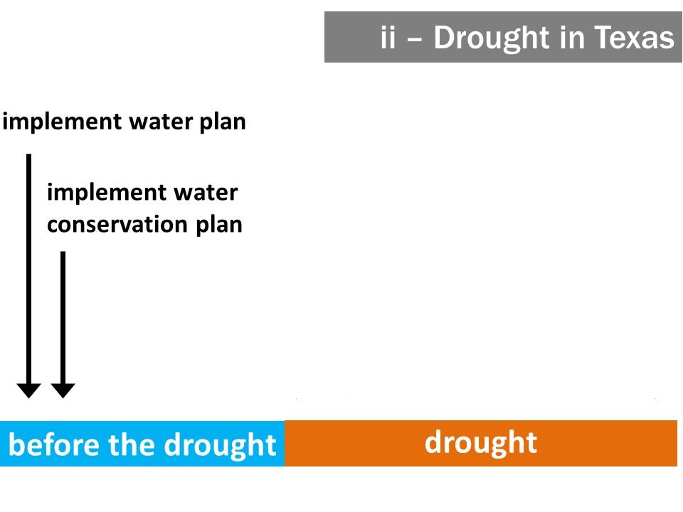 before the drought drought implement water plan implement water conservation plan implement state emergency management plan* declare drought disaster* implement drought contingency plans (& drought WMSs if applicable) ii – Drought in Texas