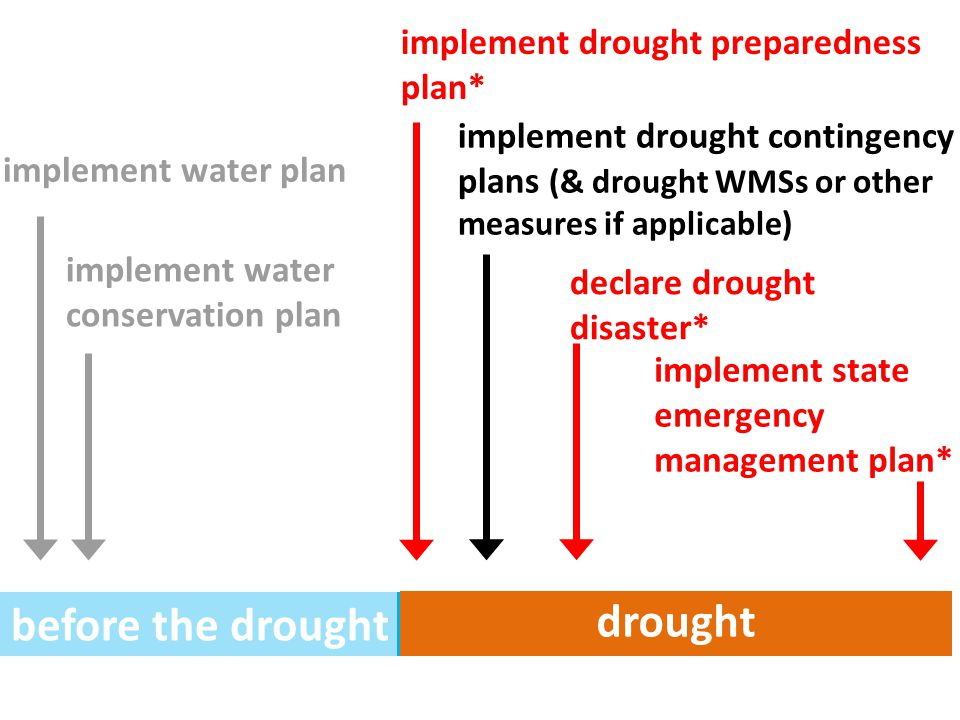 before the drought drought implement water plan implement water conservation plan implement drought preparedness plan* implement state emergency management plan* declare drought disaster* implement drought contingency plans (& drought WMSs or other measures if applicable)
