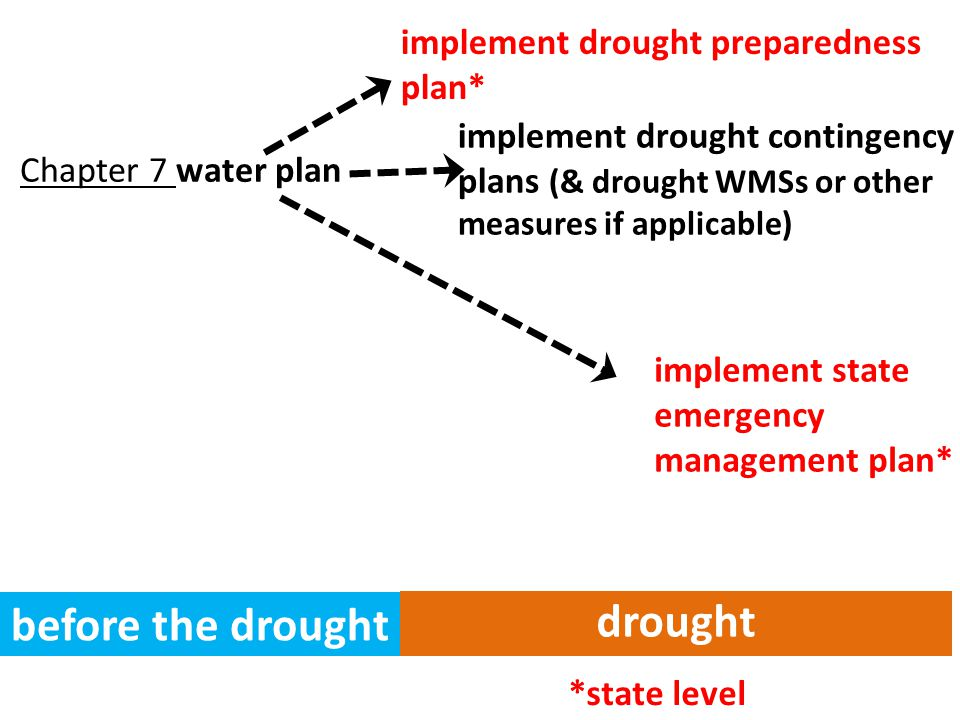 before the drought drought Chapter 7 water plan implement drought preparedness plan* implement state emergency management plan* *state level