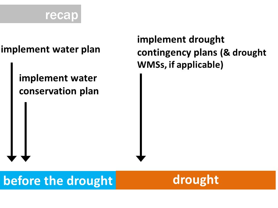 before the drought drought implement water plan implement water conservation plan implement drought contingency plans (& drought WMSs, if applicable) recap