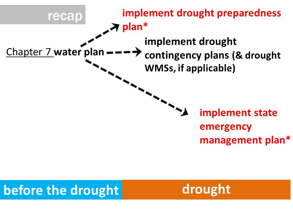 Chapter 7 water plan before the drought drought implement drought preparedness plan* implement state emergency management plan* implement drought contingency plans (& drought WMSs, if applicable) recap