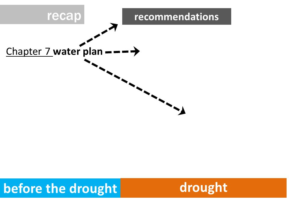 Chapter 7 water plan before the drought drought recap recommendations
