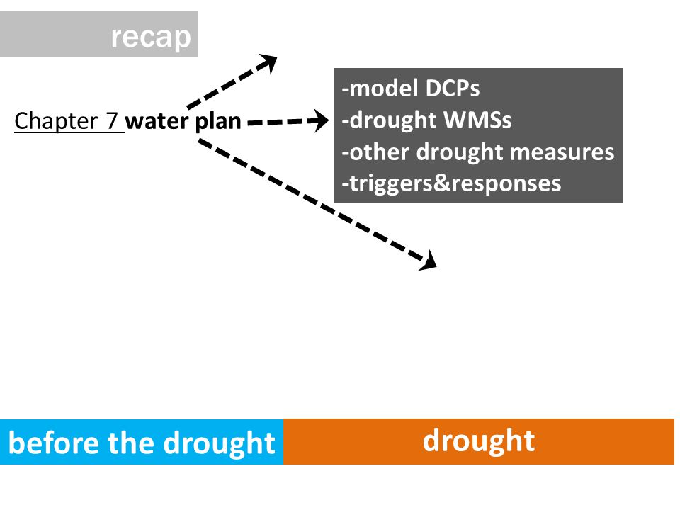 Chapter 7 water plan before the drought drought -model DCPs -drought WMSs -other drought measures -triggers&responses recap