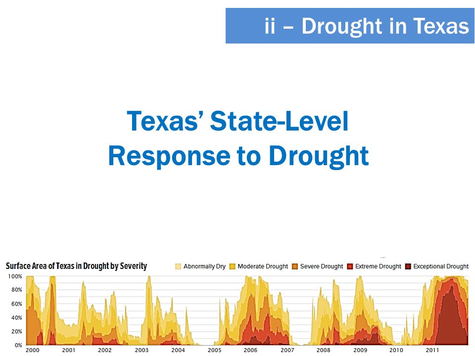 Texas' State-Level Response to Drought ii – Drought in Texas