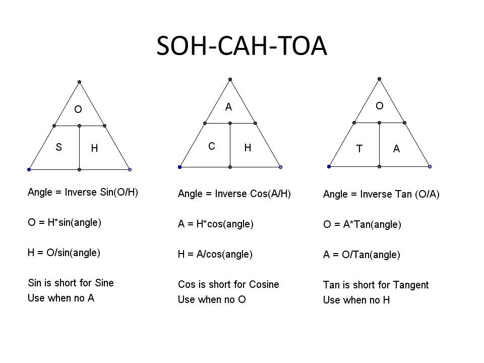 SOH-CAH-TOA