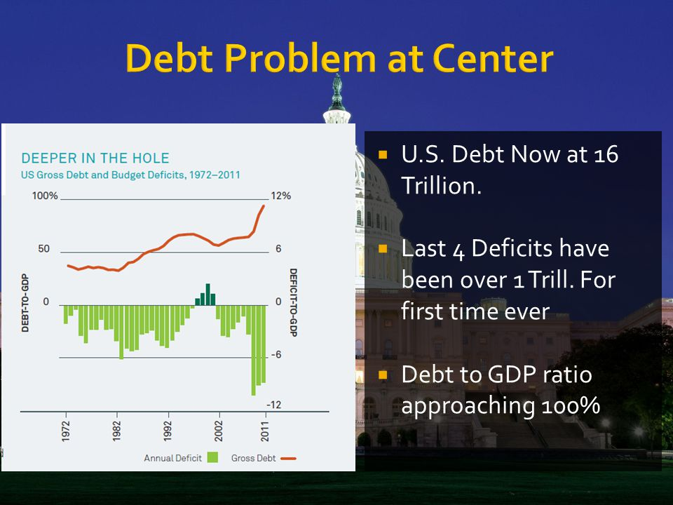  U.S. Debt Now at 16 Trillion.  Last 4 Deficits have been over 1 Trill. For first time ever  Debt to GDP ratio approaching 100%