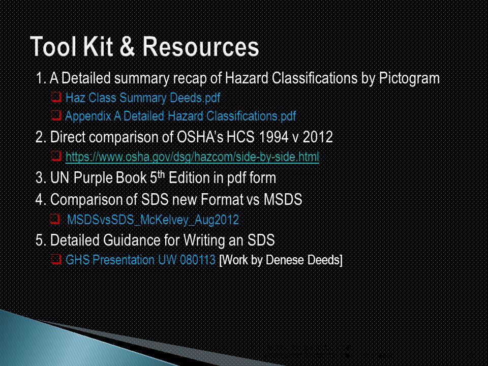 1. A Detailed summary recap of Hazard Classifications by Pictogram  Haz Class Summary Deeds.pdf  Appendix A Detailed Hazard Classifications.pdf 2. D