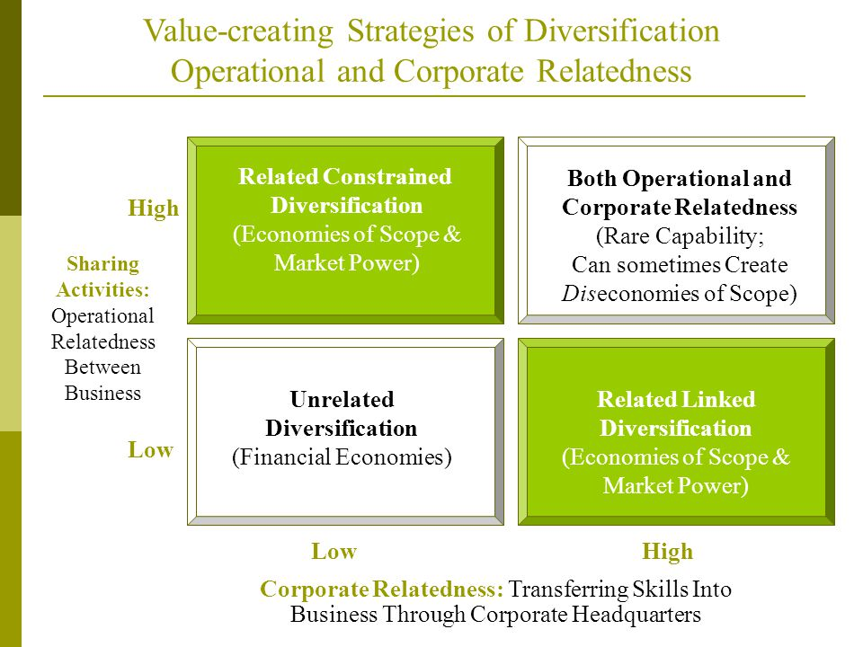 Value-creating Strategies of Diversification Operational and Corporate Relatedness Sharing Activities: Operational Relatedness Between Business Corporate Relatedness: Transferring Skills Into Business Through Corporate Headquarters LowHigh Low Related Linked Diversification (Economies of Scope & Market Power) Unrelated Diversification (Financial Economies) Both Operational and Corporate Relatedness (Rare Capability; Can sometimes Create Diseconomies of Scope) Related Constrained Diversification (Economies of Scope & Market Power)