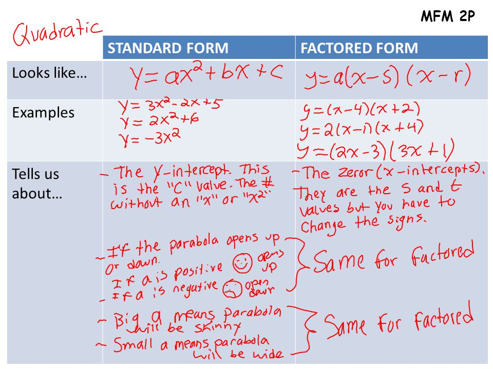 STANDARD FORMFACTORED FORM Looks like… Examples Tells us about… MFM 2P