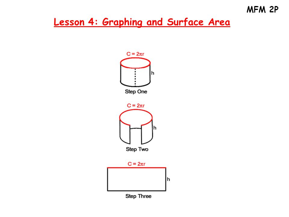 MFM 2P Lesson 4: Graphing and Surface Area