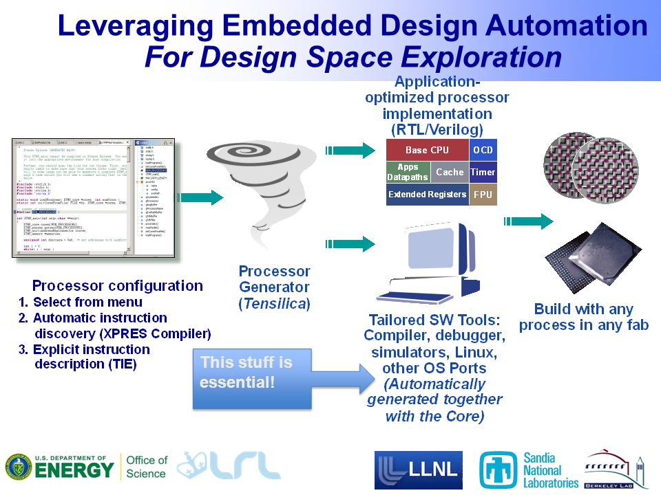 Leveraging Embedded Design Automation For Design Space Exploration This stuff is essential!