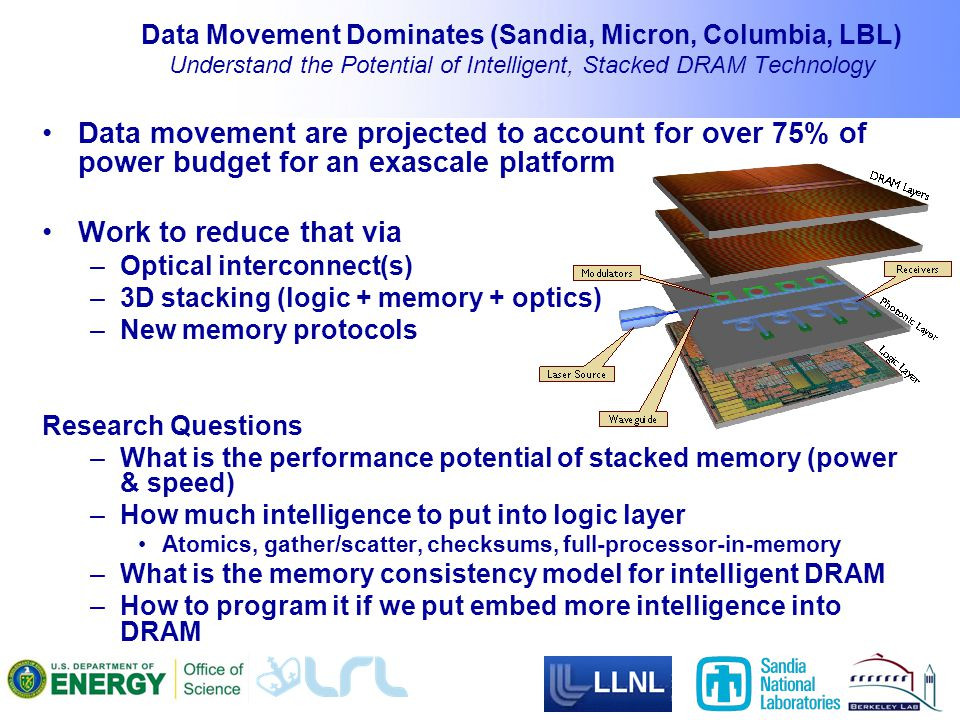 Data Movement Dominates (Sandia, Micron, Columbia, LBL) Understand the Potential of Intelligent, Stacked DRAM Technology Data movement are projected to account for over 75% of power budget for an exascale platform Work to reduce that via –Optical interconnect(s) –3D stacking (logic + memory + optics) –New memory protocols Research Questions –What is the performance potential of stacked memory (power & speed) –How much intelligence to put into logic layer Atomics, gather/scatter, checksums, full-processor-in-memory –What is the memory consistency model for intelligent DRAM –How to program it if we put embed more intelligence into DRAM