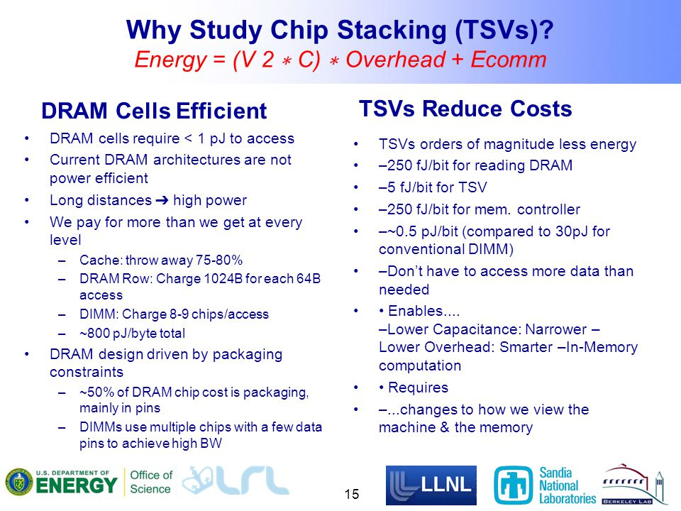 Why Study Chip Stacking (TSVs).