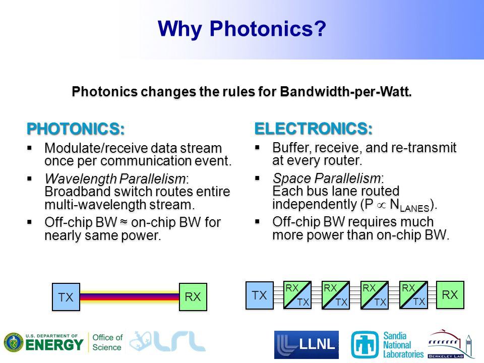 Why Photonics. ELECTRONICS:  Buffer, receive, and re-transmit at every router.