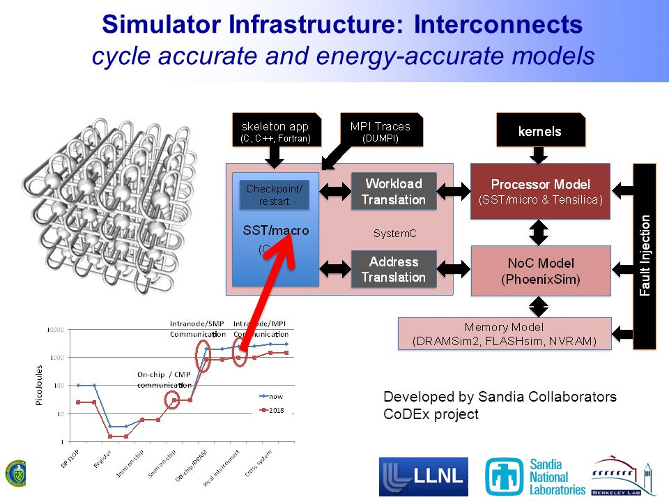 Simulator Infrastructure: Interconnects cycle accurate and energy-accurate models Developed by Sandia Collaborators CoDEx project