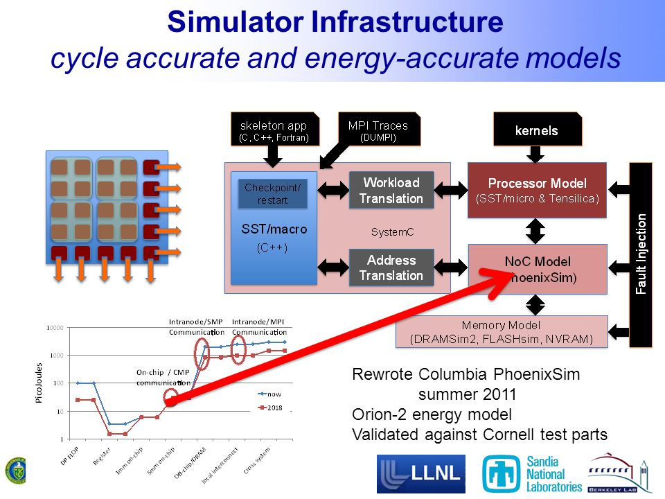 Simulator Infrastructure cycle accurate and energy-accurate models Rewrote Columbia PhoenixSim summer 2011 Orion-2 energy model Validated against Cornell test parts