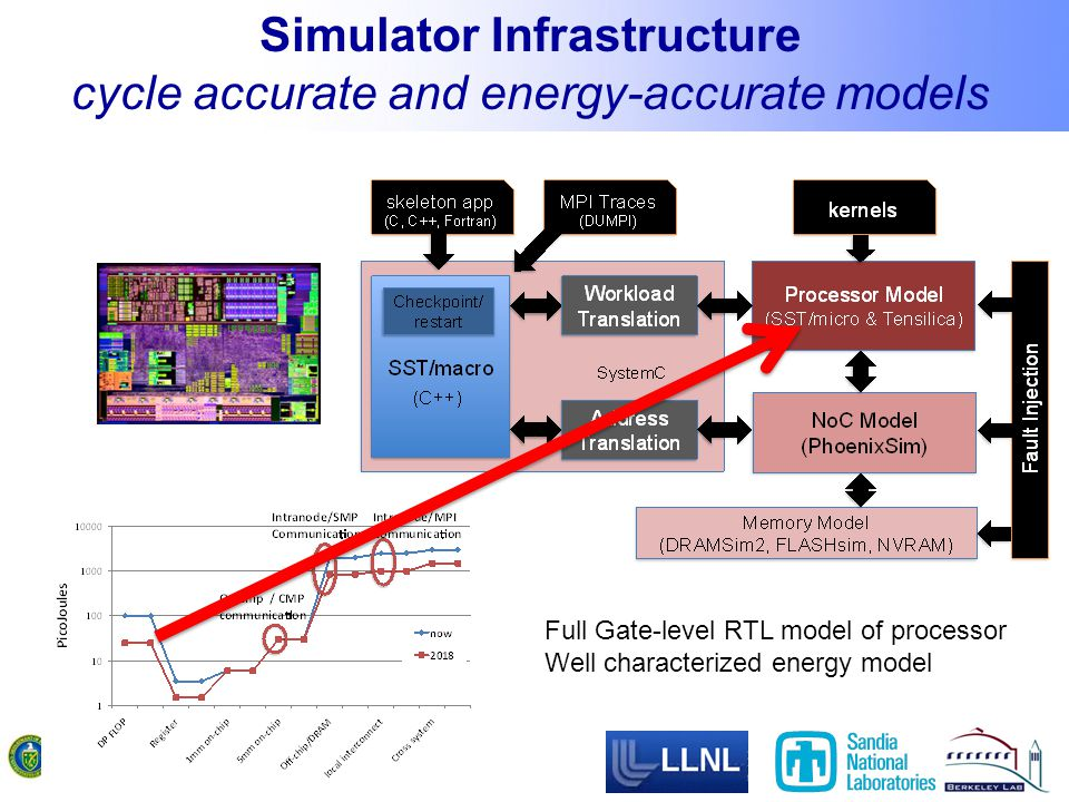 Simulator Infrastructure cycle accurate and energy-accurate models Full Gate-level RTL model of processor Well characterized energy model