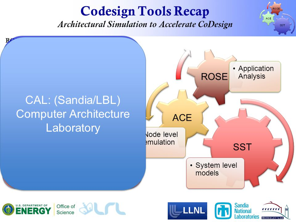 Codesign Tools Recap Architectural Simulation to Accelerate CoDesign SST System level models ACE Node level emulation ROSE Application Analysis ROSE Compiler: Enables deep analysis of application requirements, semi-automatic generation of skeleton applications, and code generation for ACE and SST.