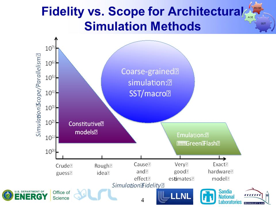 Fidelity vs. Scope for Architectural Simulation Methods 4