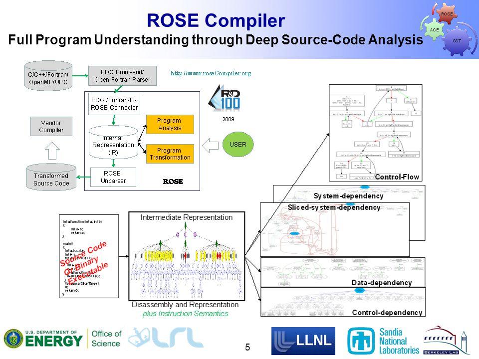 ROSE Compiler Full Program Understanding through Deep Source-Code Analysis 5