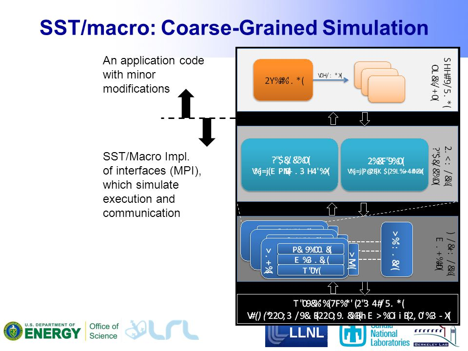 SST/macro: Coarse-Grained Simulation 7 An application code with minor modifications SST/Macro Impl.