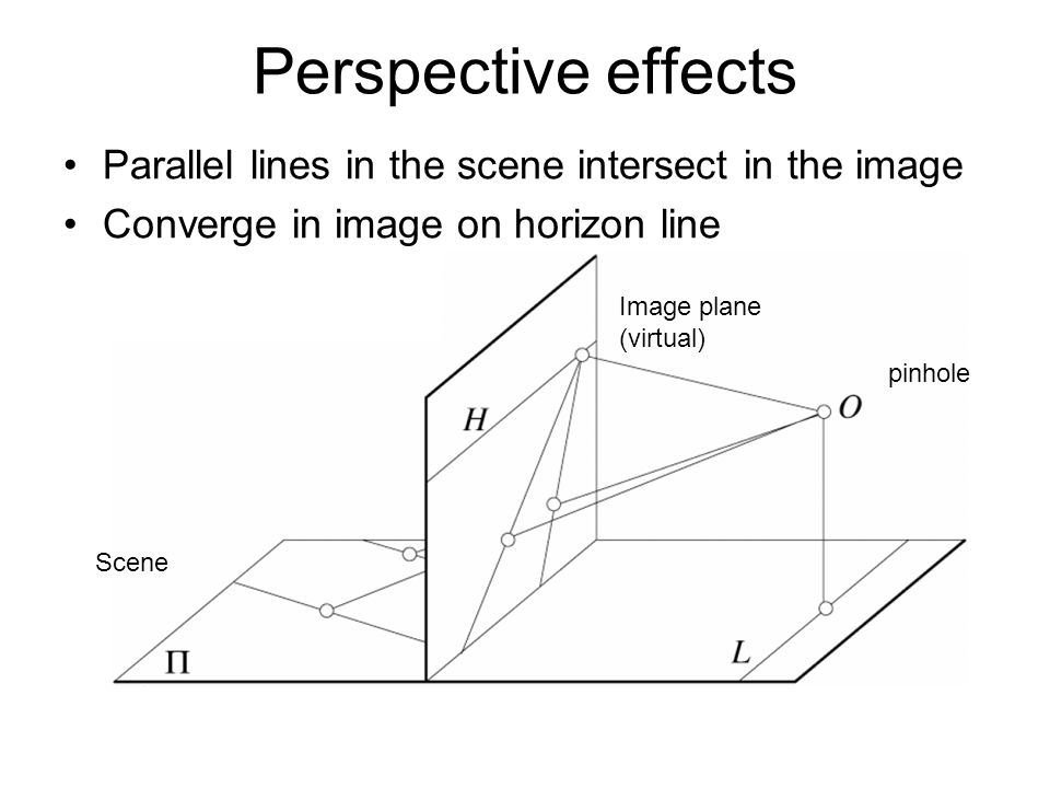 Parallel lines in the scene intersect in the image Converge in image on horizon line Image plane (virtual) Scene pinhole