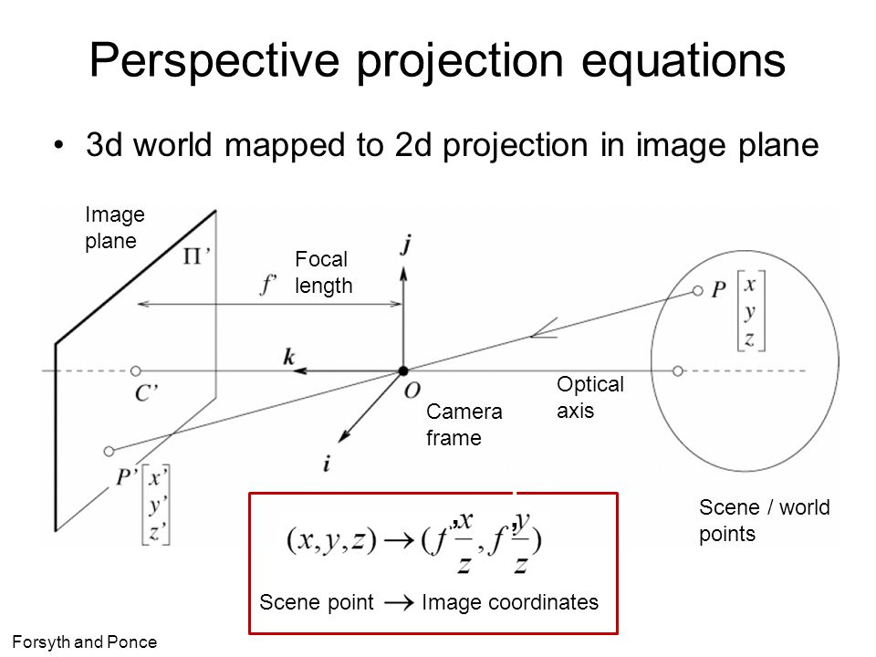 Perspective projection equations 3d world mapped to 2d projection in image plane Forsyth and Ponce Camera frame Image plane Optical axis Focal length Scene / world points Scene point Image coordinates '''' ''''