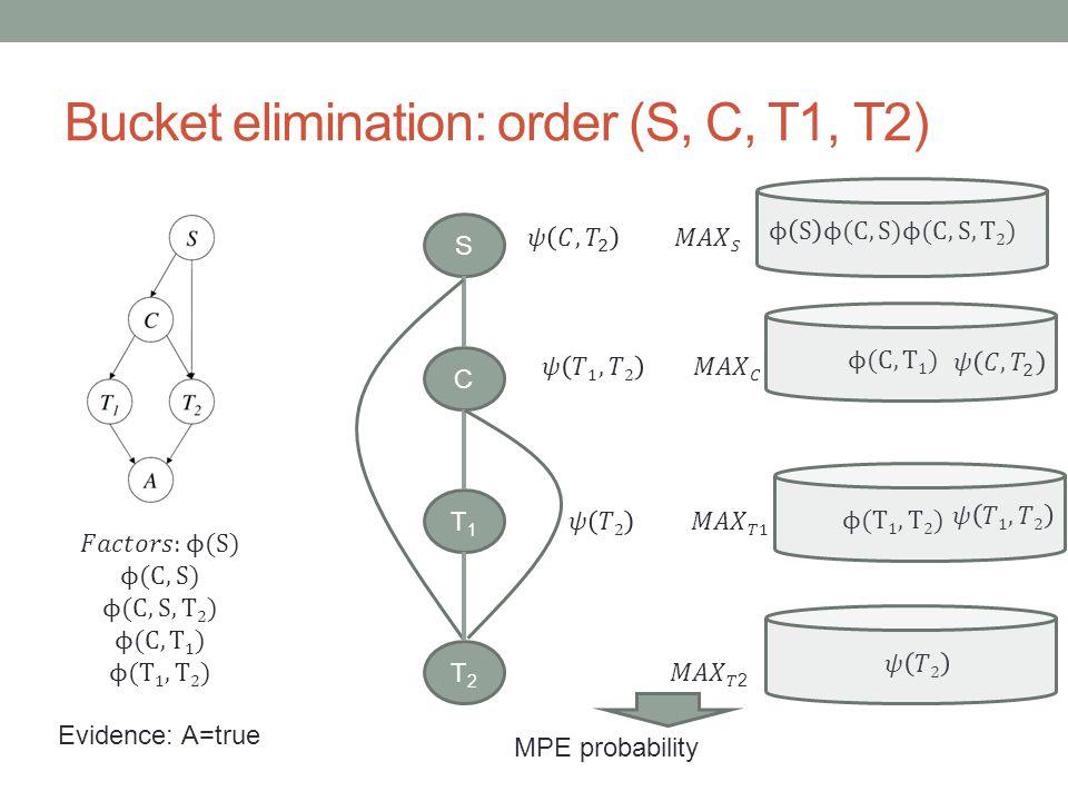Bucket elimination: order (S, C, T1, T2) S C T1T1 T2T2 MPE probability