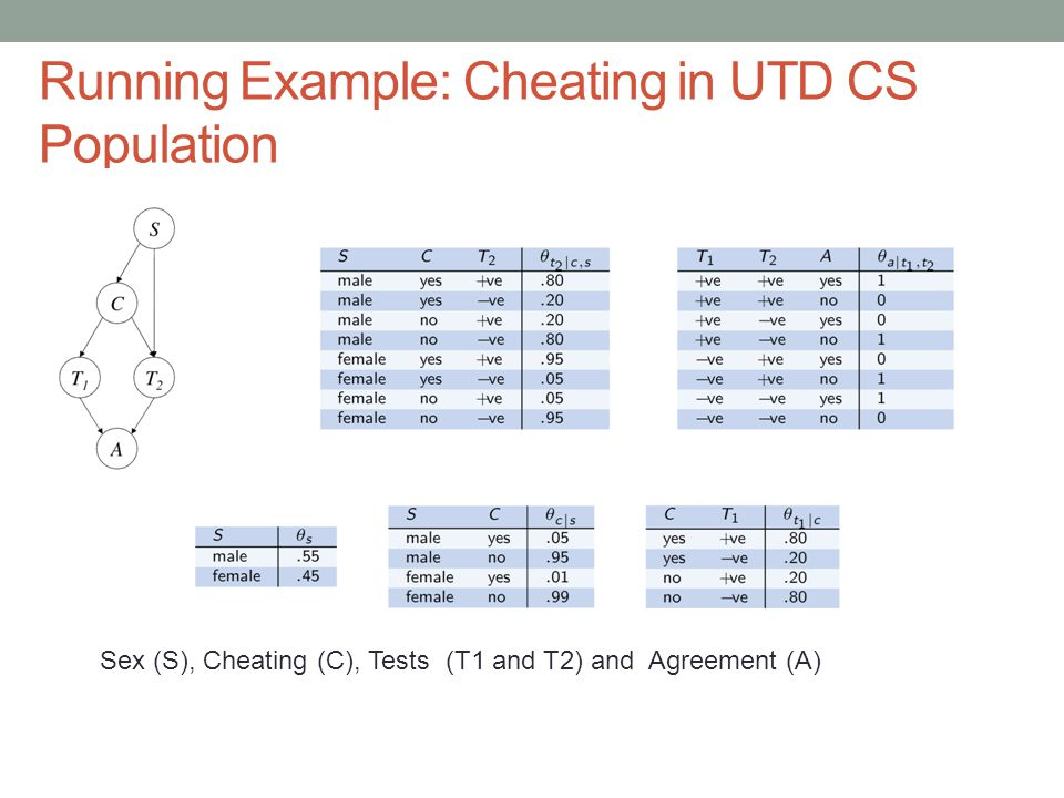 Running Example: Cheating in UTD CS Population Sex (S), Cheating (C), Tests (T1 and T2) and Agreement (A)