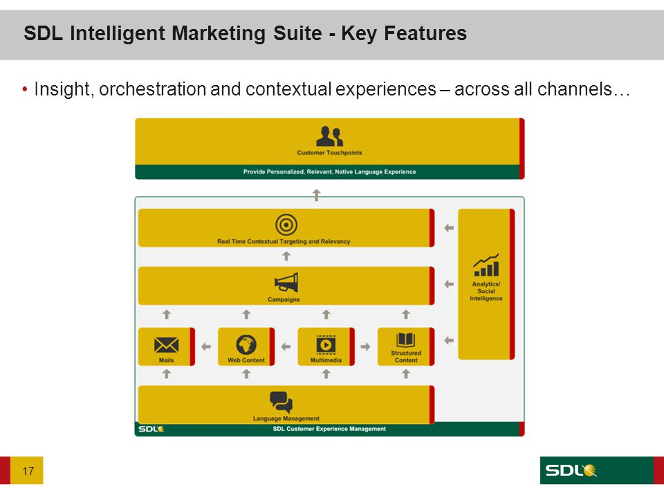 17 Insight, orchestration and contextual experiences – across all channels…