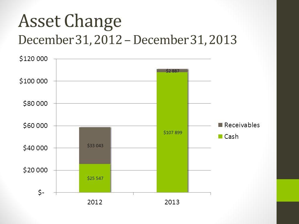 Asset Change December 31, 2012 – December 31, 2013