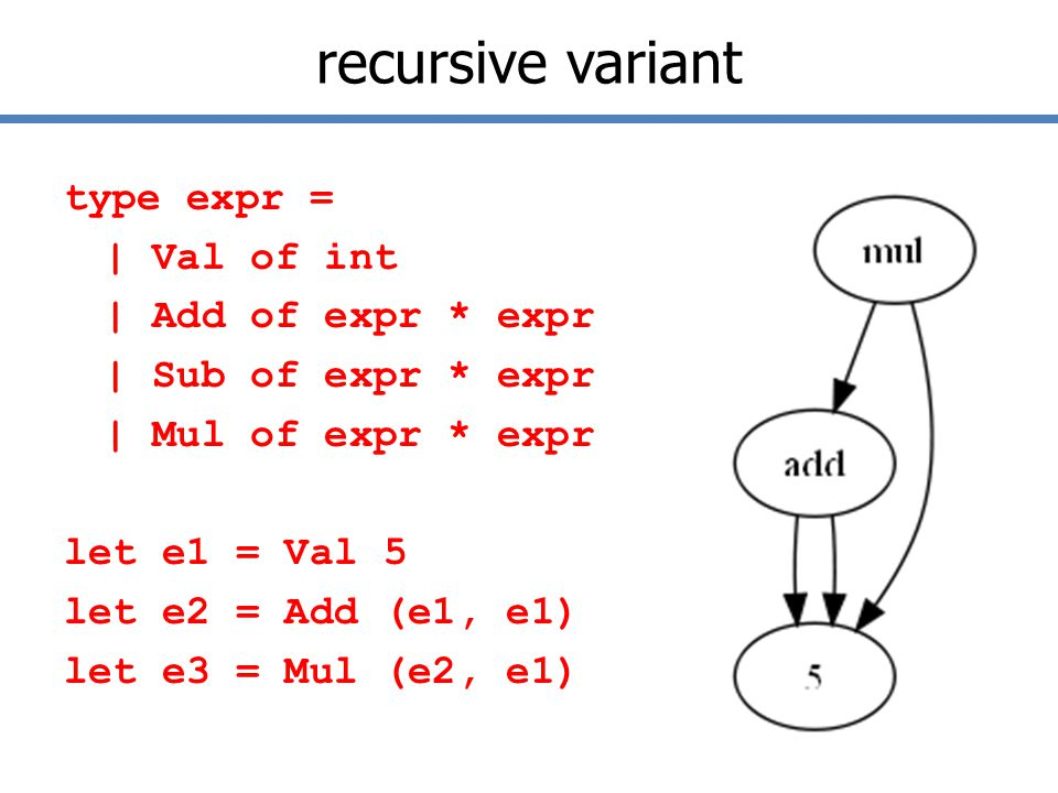 recursive variant type expr = | Val of int | Add of expr * expr | Sub of expr * expr | Mul of expr * expr let e1 = Val 5 let e2 = Add (e1, e1) let e3 = Mul (e2, e1)