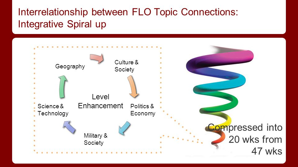 Interrelationship between FLO Topic Connections: Integrative Spiral up Geography Culture & Society Science & Technology Military & Society Politics & Economy Compressed into 20 wks from 47 wks Level Enhancement