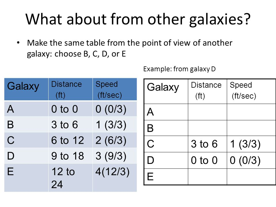 What about from other galaxies.