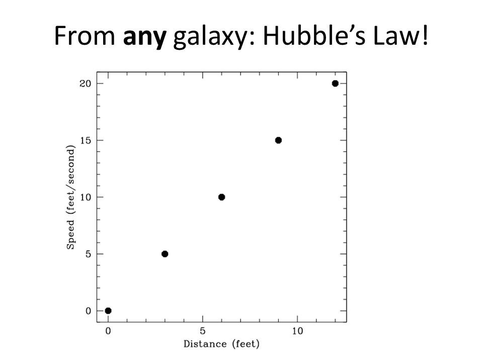 From any galaxy: Hubble's Law!