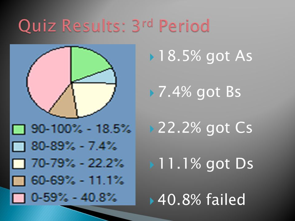  18.5% got As  7.4% got Bs  22.2% got Cs  11.1% got Ds  40.8% failed
