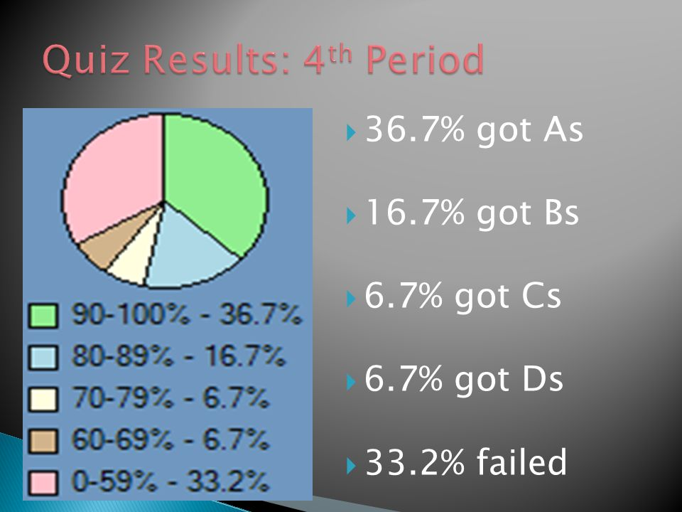  36.7% got As  16.7% got Bs  6.7% got Cs  6.7% got Ds  33.2% failed