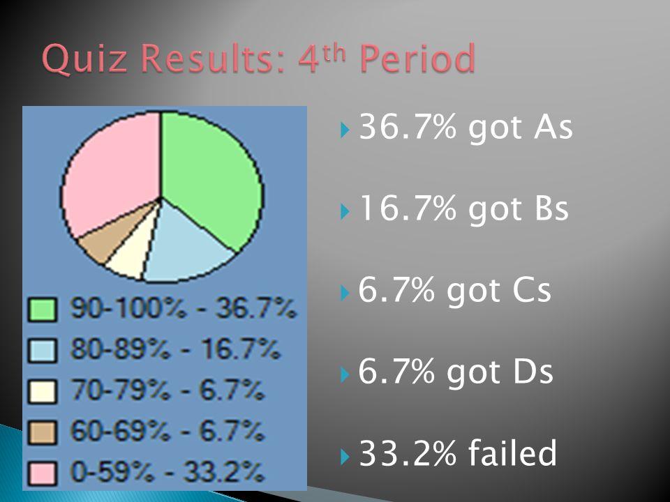  36.7% got As  16.7% got Bs  6.7% got Cs  6.7% got Ds  33.2% failed