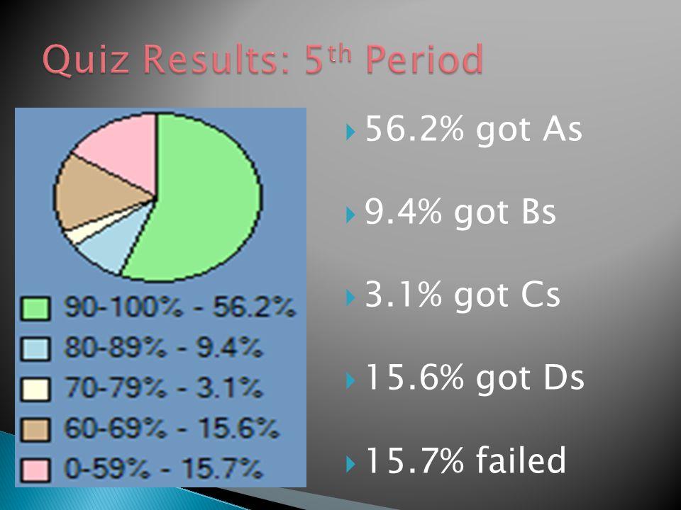  56.2% got As  9.4% got Bs  3.1% got Cs  15.6% got Ds  15.7% failed
