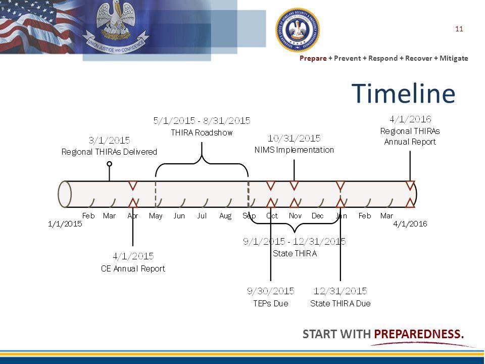 Prepare + Prevent + Respond + Recover + Mitigate START WITH PREPAREDNESS. Timeline 11