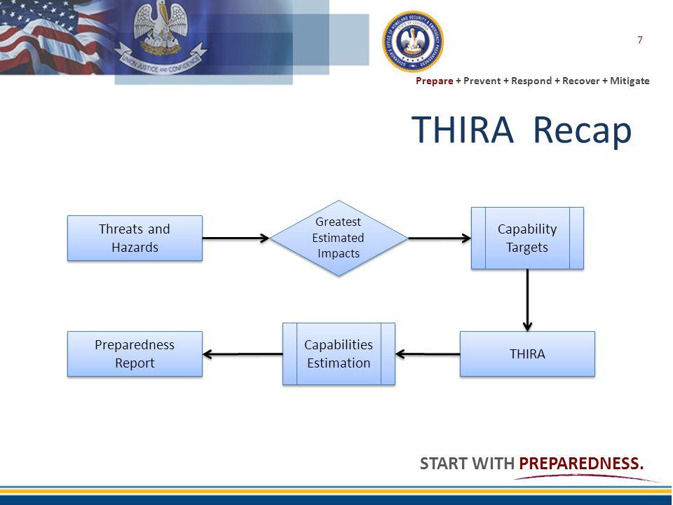 Prepare + Prevent + Respond + Recover + Mitigate START WITH PREPAREDNESS. THIRA Recap 7 Threats and Hazards Greatest Estimated Impacts Capability Targ