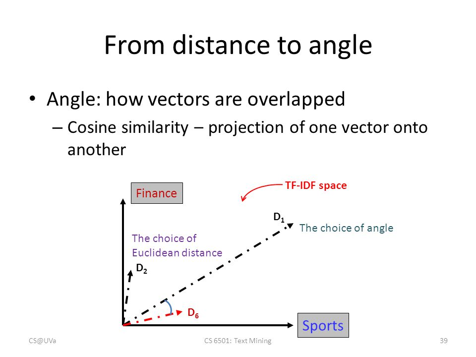 From distance to angle Angle: how vectors are overlapped – Cosine similarity – projection of one vector onto another Sports Finance D1D1 D2D2 D6D6 TF-IDF space The choice of angle The choice of Euclidean distance CS@UVaCS 6501: Text Mining39
