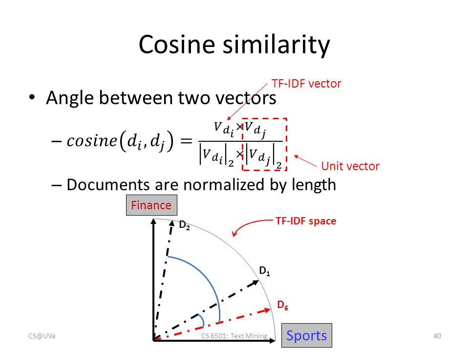 Cosine similarity TF-IDF vector Unit vector D1D1 D2D2 D6D6 TF-IDF space Sports Finance CS@UVaCS 6501: Text Mining40