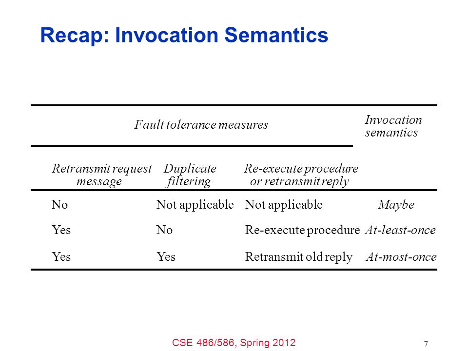 CSE 486/586, Spring 2012 Recap: Invocation Semantics Fault tolerance measures Invocation semantics Retransmit request message Duplicate filtering Re-e