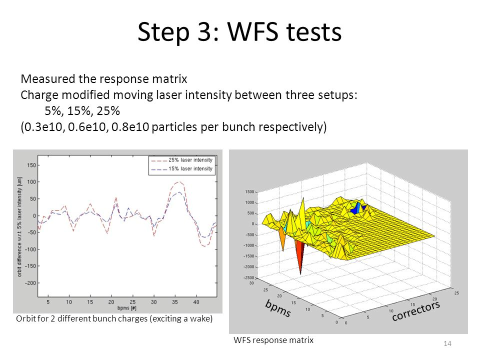 Step 3: WFS tests Measured the response matrix Charge modified moving laser intensity between three setups: 5%, 15%, 25% (0.3e10, 0.6e10, 0.8e10 particles per bunch respectively) 14 Orbit for 2 different bunch charges (exciting a wake) WFS response matrix correctors bpms