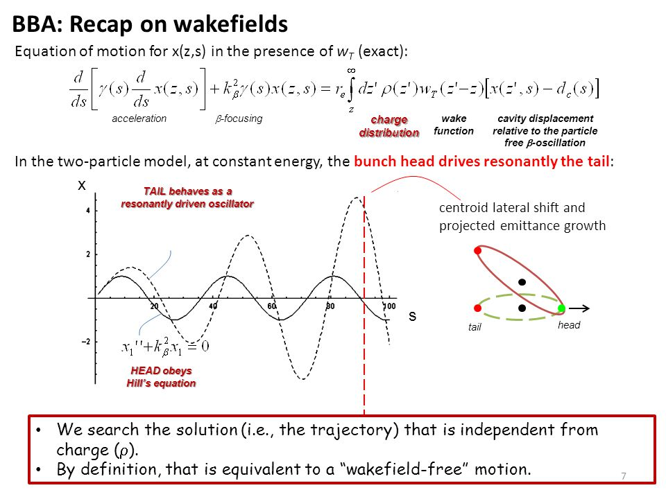 Equation of motion for x(z,s) in the presence of w T (exact): acceleration  -focusing charge distribution wake function cavity displacement relative to the particle free  -oscillation In the two-particle model, at constant energy, the bunch head drives resonantly the tail: x s HEAD obeys Hill's equation TAIL behaves as a resonantly driven oscillator head tail centroid lateral shift and projected emittance growth We search the solution (i.e., the trajectory) that is independent from charge (  ).