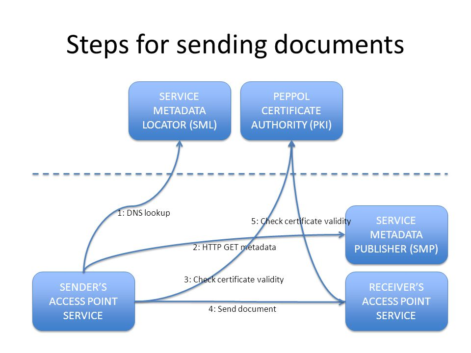 Steps for sending documents SERVICE METADATA LOCATOR (SML) PEPPOL CERTIFICATE AUTHORITY (PKI) SERVICE METADATA PUBLISHER (SMP) RECEIVER'S ACCESS POINT SERVICE RECEIVER'S ACCESS POINT SERVICE SENDER'S ACCESS POINT SERVICE SENDER'S ACCESS POINT SERVICE 1: DNS lookup 2: HTTP GET metadata 3: Check certificate validity 4: Send document 5: Check certificate validity