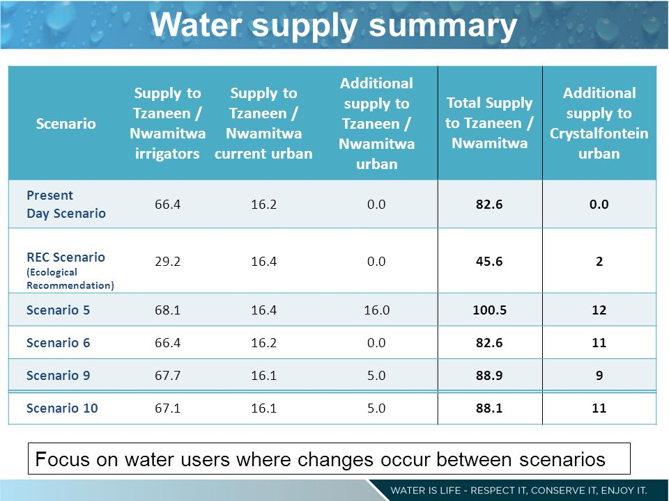 Water supply summary Scenario Supply to Tzaneen / Nwamitwa irrigators Supply to Tzaneen / Nwamitwa current urban Additional supply to Tzaneen / Nwamitwa urban Total Supply to Tzaneen / Nwamitwa Additional supply to Crystalfontein urban Present Day Scenario 66.416.20.082.60.0 REC Scenario (Ecological Recommendation) 29.216.40.045.62 Scenario 568.116.416.0100.512 Scenario 666.416.20.082.611 Scenario 967.716.15.088.99 Scenario 1067.116.15.088.111 Focus on water users where changes occur between scenarios