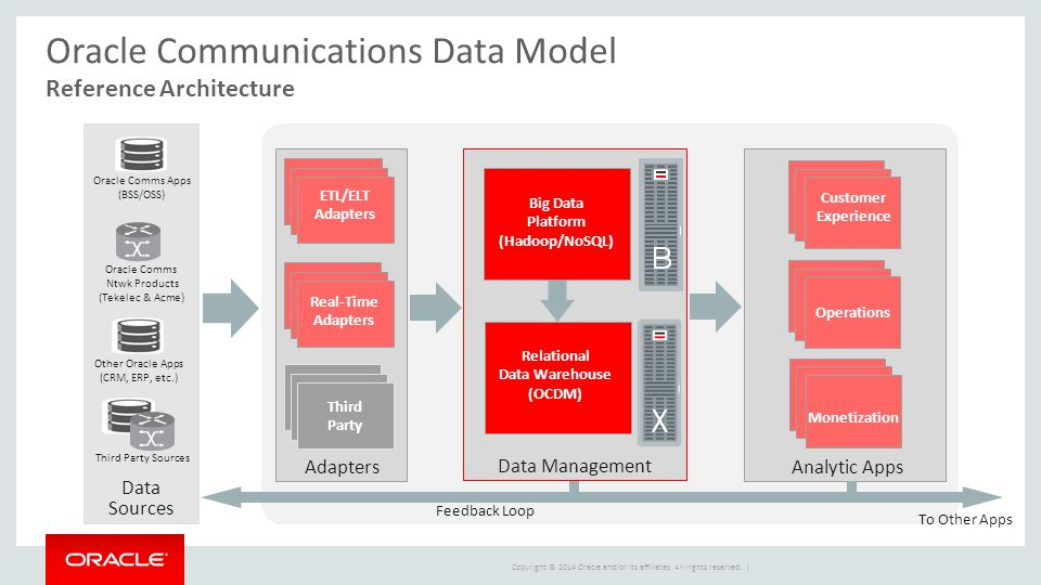 Copyright © 2014 Oracle and/or its affiliates. All rights reserved. | Feedback Loop Data Management Big Data Platform (Hadoop/NoSQL) Relational Data W
